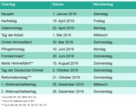 Brueckentage-2019_Deutsche_Feiertage_Uebersicht_Travelcircus_de.jpg